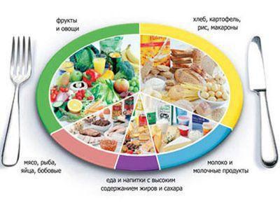 Как питаться при раздельном питании